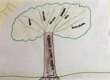04 scuola primaria zambelli venezia pesce di pace mappa ponte educativo mediterraneo - CLASSE SECONDA DISEGNI